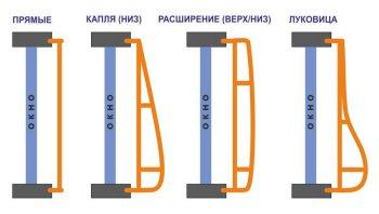 Схема накладного монтажа решеток